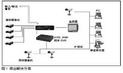 模拟监控系统如何转换到IP监控系统
